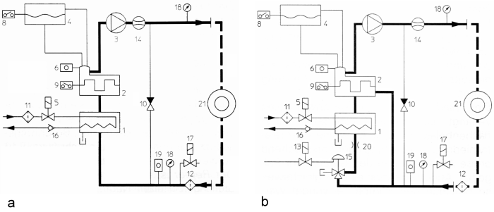 Figure 1: Principle diagram of devices with forced circulation heating, a: Oil temperature controller with heating bypass, b: Oil temperature controller with additional cooler bypass, source: aic-regloplas GmbH  1) Cooler 2) Heater 3) Pump with magnetic coupling 4) Expansion tank 5) Magnetic valve cooling 6) Temperature sensor supply line 7) Magnetic clutch 8) Level control 9) Safety thermostat10) Bypass11) Water supply filter12) Cycle filter13) Compressed air magnetic valve14) Flow monitor15) Valve16) Non-return valve17) Extraction magnetic valve18) Manometer19) Return temperature sensor20) Screen21) Consumer