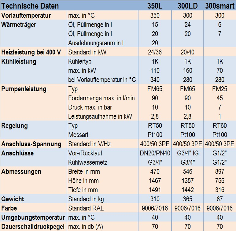 Table1:Technical data for the oil temperature controllers 350L, 300LD and 300smart from the company aic-regloplas GmbHTable2: Equipment of the oil temperature controllers 350L, 300LD and 300smart from the company aic-regloplas GmbH