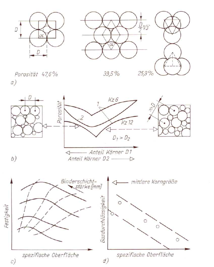 Fig. 1: Schematic representation of the influence of grain characteristics on the porosity and mold material properties (according to W. Tilch)a) Influence of the sphere packing on the porosity, b) Influence of various grain size proportions; 1 bulk sphere material, 2 bulk grain material c) Influence of the specific surface on the mold material strength, d) Influence of the specific surface on the gas permeability