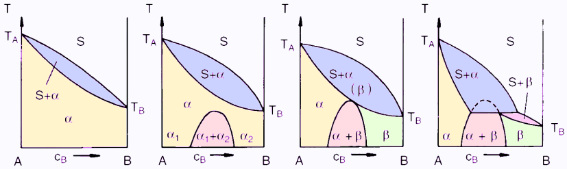 Figure 1: Schematic development of a peritectic system with an increasing miscibility gap in solids