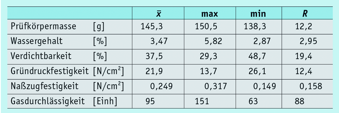 Table 3: Molding material properties of operational recirculating mold material (n > 63)