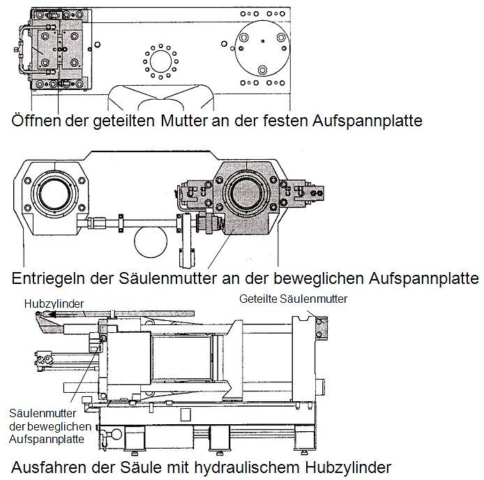 Fig. 3: Principle of automatic tiebar withdrawal in a cold chamber die casting machine, source: Bühler AG