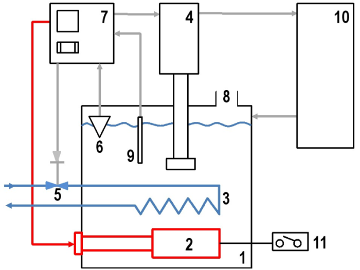 Figure 1: Principle diagram of a heating/cooling unit with a bath heater, source: aic-regloplas GmbH 1) Tank 2) Heater 3) Cooler 4) Pump 5) Cooler magnetic valve 6) Level control 7) Control unit 8) Filler nozzle 9) Temperature sensor10) Consumer11) Safety thermostat