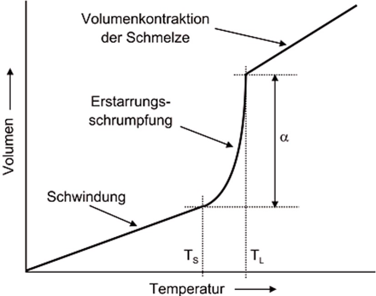 Figure 1: Temperature dependency of the solidification of a casting alloy (TS solid temperature; TL liquid temperature; α  volume contraction)