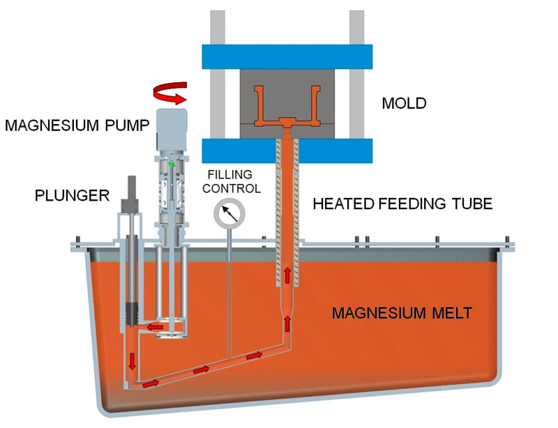 Fig. 1: Principle of the magnesium low pressure casting process, source: Ing. Rauch Fertigungstechnik GmbH