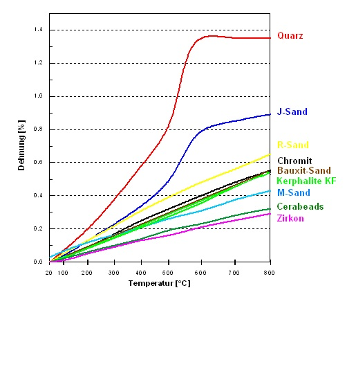 Fig. 1: Expansion behavior of different types of special sand in comparison to quartz sand (Ulrich Recknagel, Hüttenes-Albertus Chemische Werke GmbH, Düsseldorf)