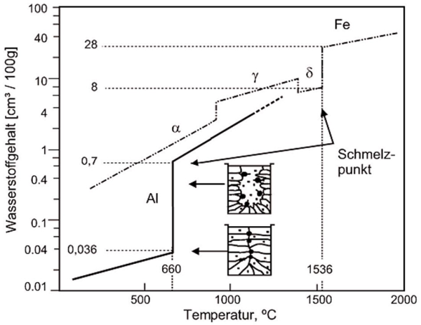 Fig. 1: Hydrogen solubility of aluminum in liquid and solid state. In comparison to iron, the solubility of hydrogen in solid state is much lower, however, the larger solubility step at the transition between liquidus and solidus promotes the formation of pores at aluminum