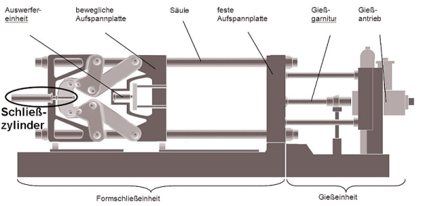 Fig. 1: Closing cylinder in the area of the die locking unit for a cold chamber die casting machine with double toggle lever system