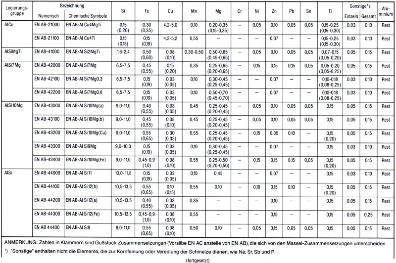 Table 1: Excerpt from EN 1676, Alloyed aluminum in pits, chemical composition, proportions by mass in %