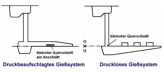 Fig. 1:Pressurized and unpressurized casting system