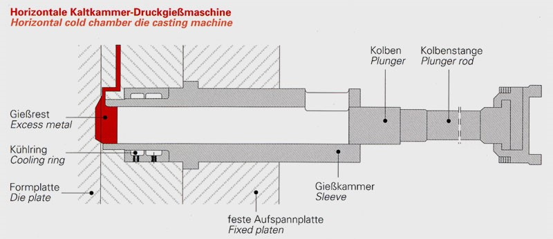Fig. 2:  Shot sleeve design for horizontal cold-chamber die casting machines, source: former Stahlwerk Stahlschmidt GmbH