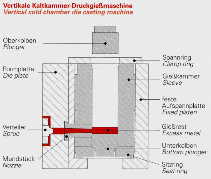 Fig. 3: Shot sleeve design for vertical cold-chamber die casting machines, source: former Stahlwerk Stahlschmidt GmbH