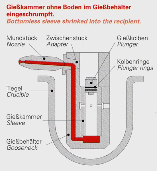 Fig. 5:  Shot sleeve without bottom, shrink-fitted in the goose neck, source: former Stahlwerk Stahlschmidt GmbH