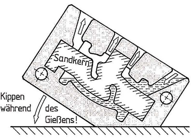 Fig. 1: Principle of the tilting gravity die casting process