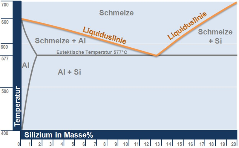 Fig.:Liquidus line in the Al-Si system (up to 20% Si)