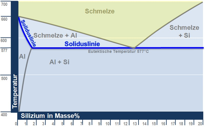 Fig. 1: Solidus line in the Al-Si system (up to 20% Si)