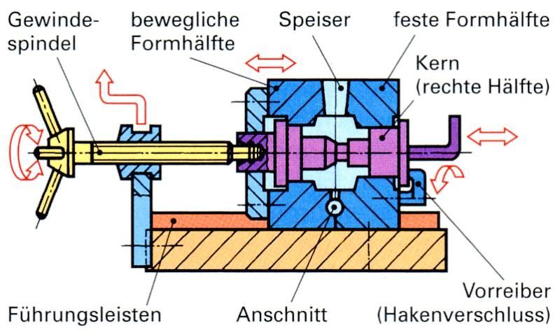 Fig. 1: Hand die with mechanical movable parts, source: Handbuch der gießereitechnischen Berufe, Verlag Europa-Lehrmittel