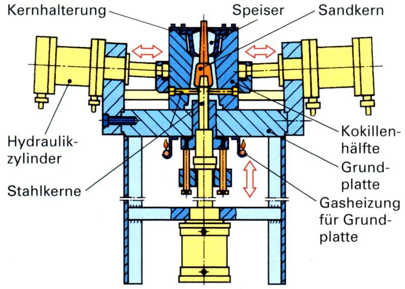 Fig. 3: Die with hydraulic moving parts, source: Handbuch der gießereitechnischen Berufe, Verlag Europa-Lehrmittel Fig. 4: Diagram of a casting carousel, source: Handbuch der gießereitechnischen Berufe, Verlag Europa-Lehrmittel
