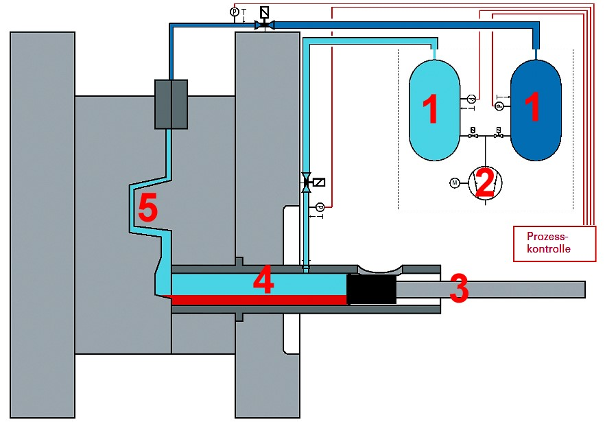Fig. 1: Schematic diagram of a version of the multi-stage vacuum process, source: Pfeiffer Vacuum1) Buffer container2) Vacuum pumps3) Plunger4) Shot sleeve5) Mold cavity6) Measuring cells