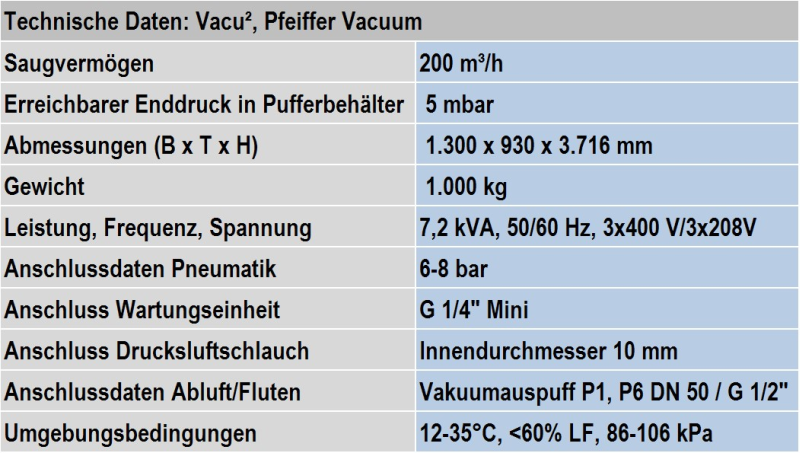 Table 1: Technical data from the standard Vacu² system from Pfeiffer Vacuum