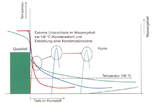 Fig. 1: Diagram of the condensation zone (S&B Industrial )