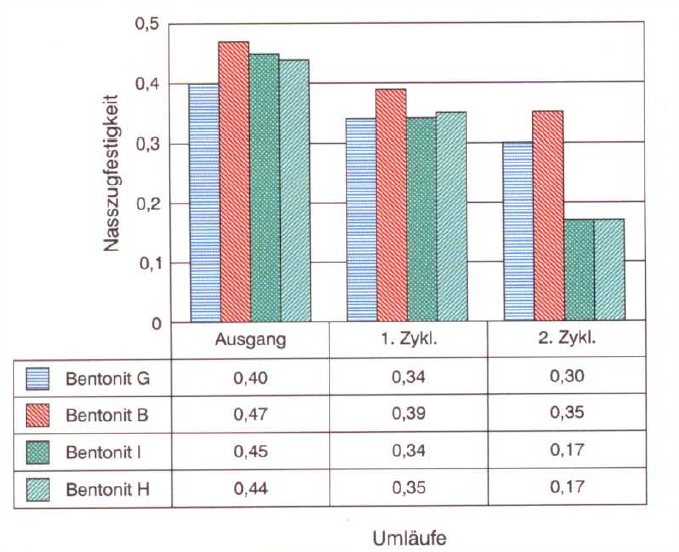 Fig. 4: Bentonites react differently to salination; beyond a certain limit the wet tensile strength can fall dramatically depending on the type of bentonite (S&B Industrial Minerals, Marl, Germany)