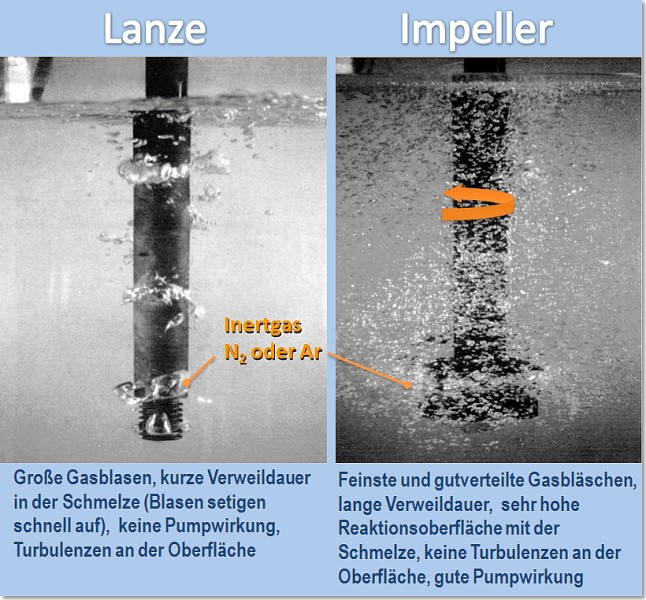 Fig. 3: Effect of the impeller compared to a lance according to J. E. Gruzleski and B. M. Closset