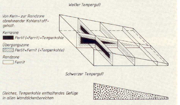 Fig. 5:  Dependency on wall thickness of whiteheart and blackheart malleable cast iron, schematic (source: Zentrale für Gussverwendung, Düsseldorf)