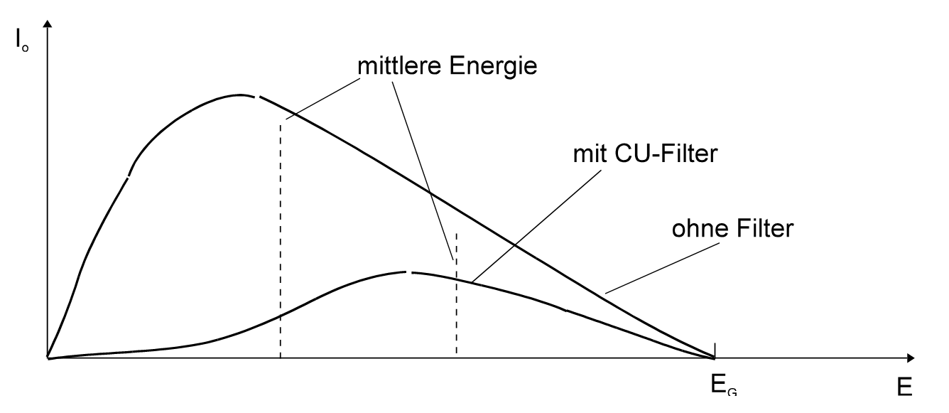 Figure 1. Effect of a pre-filter (YXLON International GmbH, Hamburg)