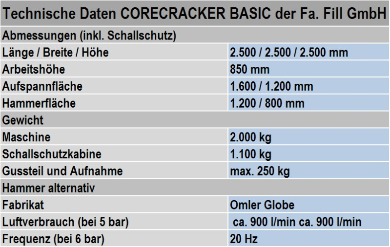 Table 1: Technical details of the hammer machine CORECRACKER BASIC from the manufacturer Fill GmbH