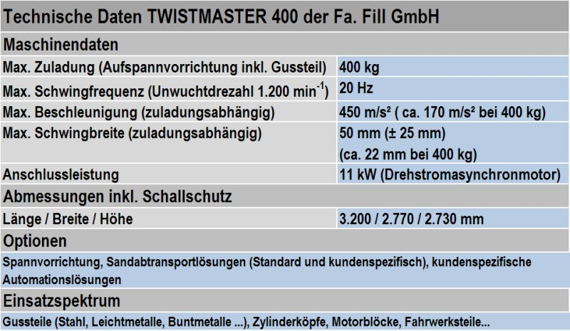 Table 2: Technical data for the swinging decoring plant TWISTMASTER 400 from the manufacturer Fill GmbH