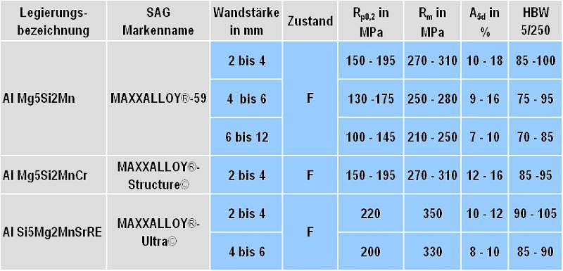 Table 2: Static mechanical properties of Al Mg5Si2Mn die casting alloys according to SAG Aluminium Lend GmbH (subject to change without notice)