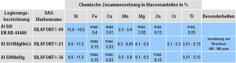Table 1: Overview and chemical compositions of the ductile die casting alloys of the type Al Si9MnMg according to Salzburger Aluminium Group (subject to change without notice)