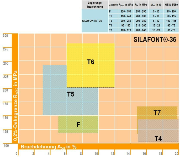 Fig. 2: Al Si9MnMg (Silafont©-36 according to Salzburger Aluminium Group), mechanical properties depending on the heat treatment condition