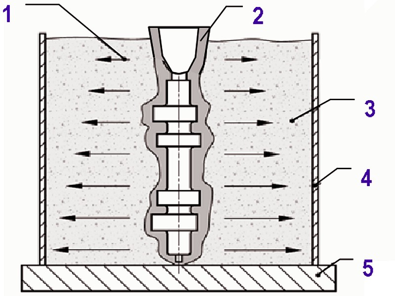 Fig. 4: Camshaft in the shell casting or investment casting process, set up for casting and backfilled with casting gravel1) Symbol for casting pressure2) Camshaft mold3) Steel or casting gravel, cut steel shot or mold material4) Metal frame5) Transportation plate