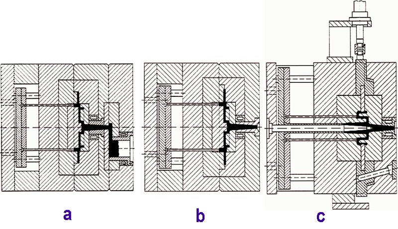 Fig. 3: Different designs of die casting tools: a) Die casting tool for a horizontal cold chamber die casting machine in 3-plate construction b) Die casting mold for a hot chamber die casting machine c) Die casting mold with core slide for a cold chamber machine with vertical shot sleeve