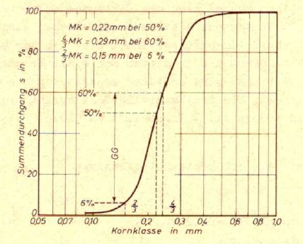 Fig. 2:  Agitator LpzE-2 for determining the grain size portion (manufacturer Fa. MULTISERW-Morek, represented by S&B Industrial Minerals GmbH, sales office of Leipzig) Fig. 3: Example of a cumulative frequency curve for foundry sands