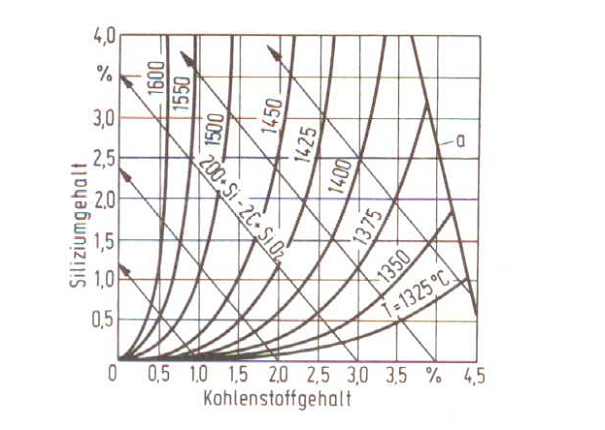 Fig. 1: Carbon silicon isotherms at pCO = 1.013 bar (according to F. Neumann);  T = melt temperature, a = carbon saturation