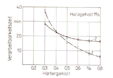 Fig. 2:  Influence of hardener content on the processing time (according to W. Tilch);1) Furan resin, 2) Phenol resin