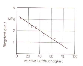 Fig. 3: Influence of the air humidity on the bending strength (according to W. Tilch);2 percent of furfuryl alcohol; 0.6 percent of PTS; hardening time of 6 h