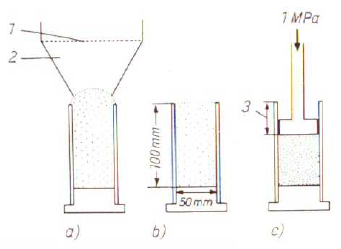 Fig. 2:  Compressibility testing (model):1) sieve, 2) funnel, a) filling, b) casting off, c) compressing and determining the decrease in volume