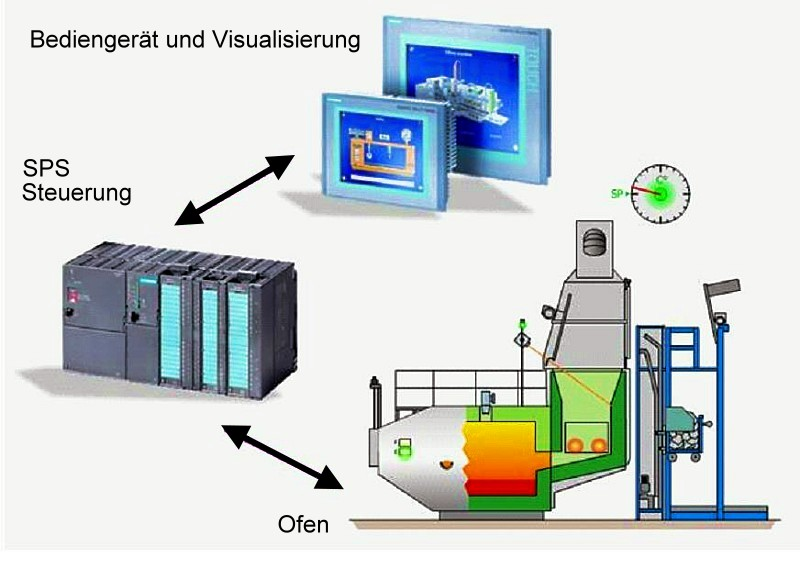 Fig. 1: Furnace control including operator device for process data measuring from StrikoWestofen GmbH