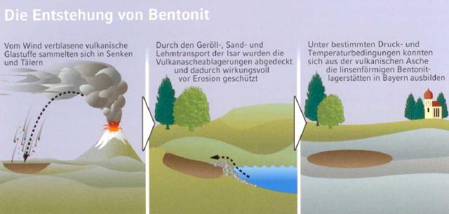 Bild 1: Die Entstehung von Bentonit, (Quelle: Clariant SE)