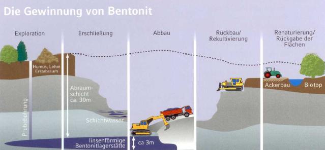 Bild 2: Die Gewinnung von Bentonit, (Quelle: Clariant SE)