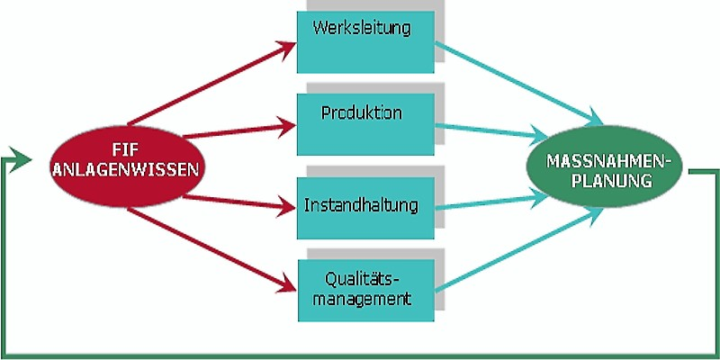 Fig. 1: ECC for operational measure planning, source: Fill GmbH