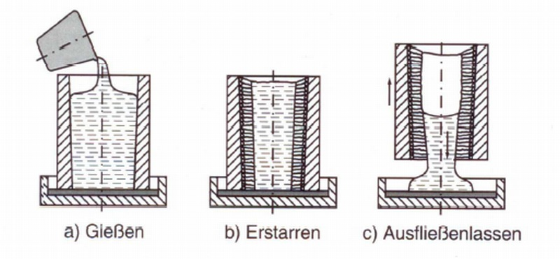Fig. 1: Outfeed test Ausfließversuch (schematic), according to Romankiewicz et al. 1987