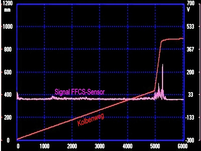 Fig. 3: FFCS signal curve in case of optimized first Phase, source: Electronics GmbH