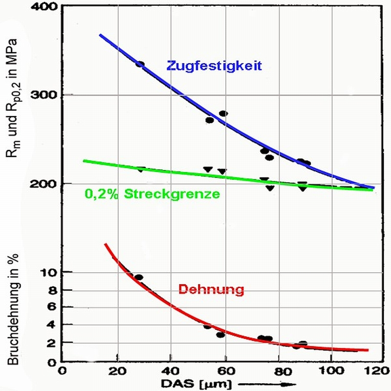Fig. 3: Relation between solidification time and tensile strength, 0.2 yield strength and elongation