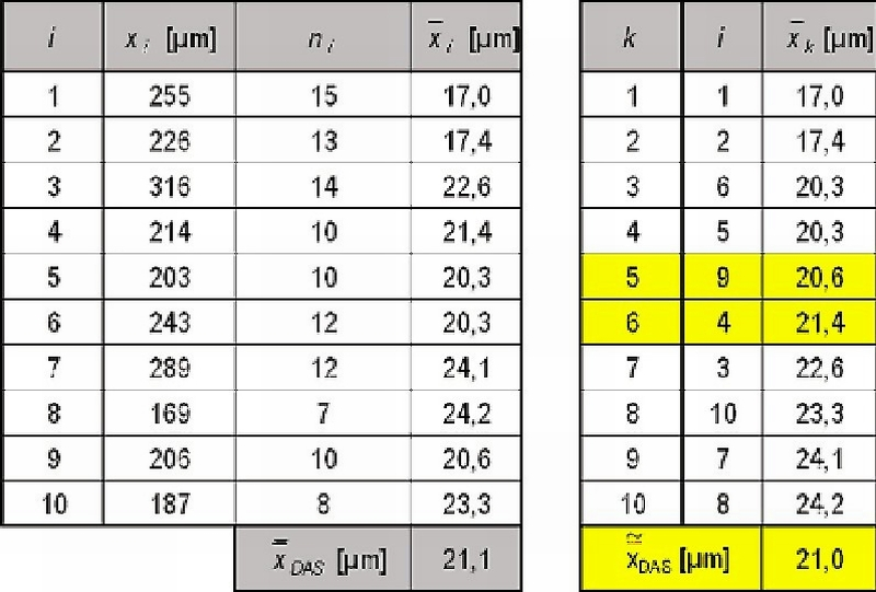Table 1: Average and median of separate measurements from Fig. 4