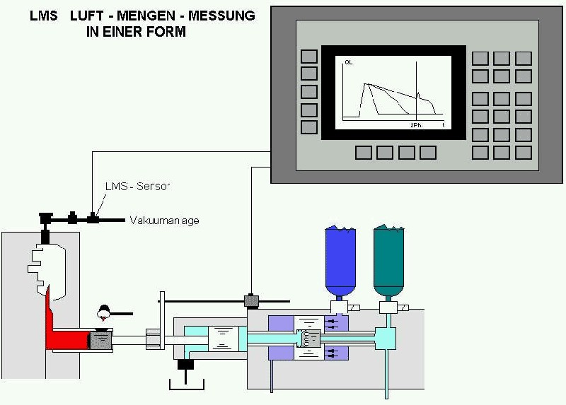 Fig. 2:  Installation position of the LMS air flow sensor from Electronics GmbH
